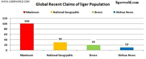 Liger Population, numbers, estimates etc
