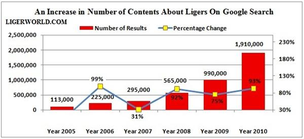 Liger Increase in Information Contents.